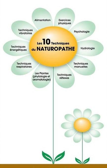 Les 10 techniques naturelles du naturopathe
