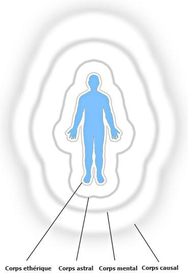 Le corps énergétique